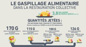 L'ADEME épluche le gaspillage en restauration collective